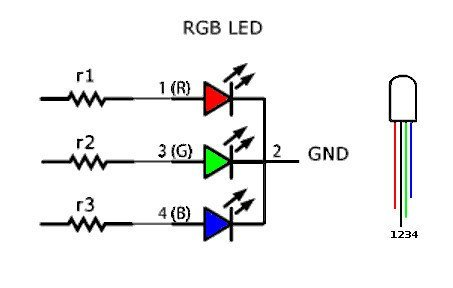 RGBLED Pin OUT